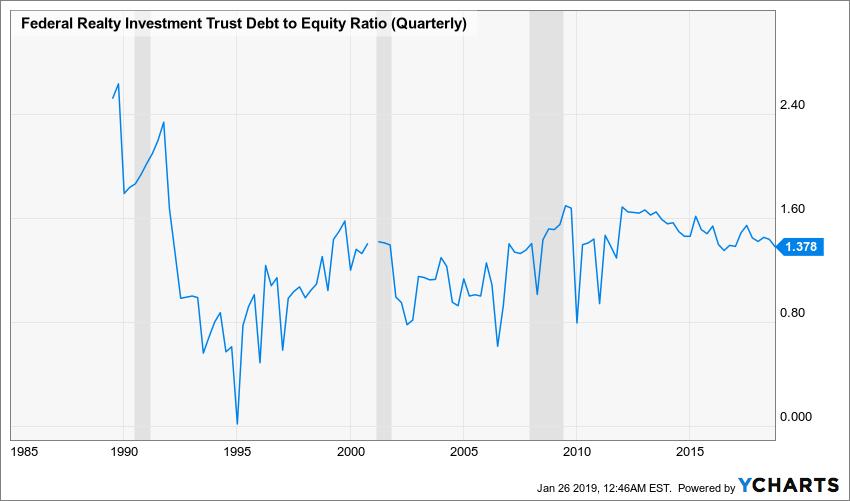 FRT Debt to Equity Ratio (Quarterly) Chart