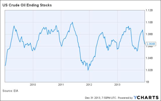 US Crude Oil Ending Stocks Chart
