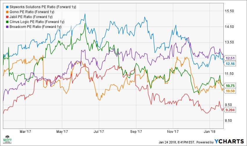 SWKS PE Ratio (Forward 1y) Chart