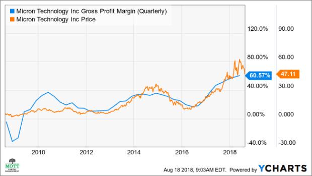 MU Gross Profit Margin (Quarterly) Chart