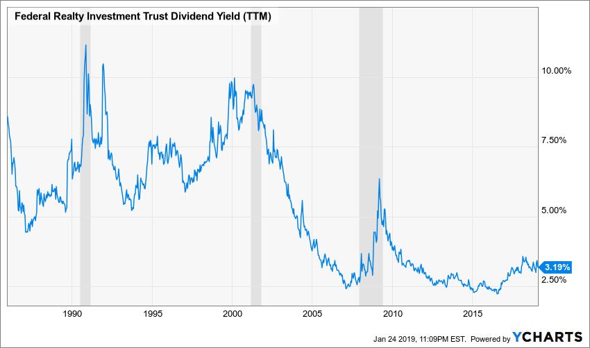 FRT Dividend Yield (TTM) Chart