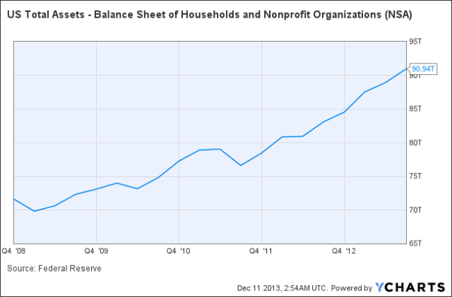 US Total Assets - Balance Sheet of Households and Nonprofit Organizations Chart