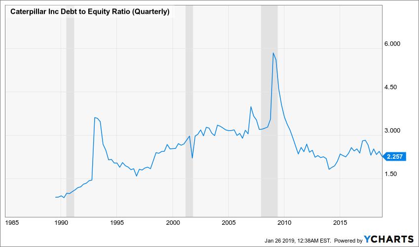 CAT Debt to Equity Ratio (Quarterly) Chart