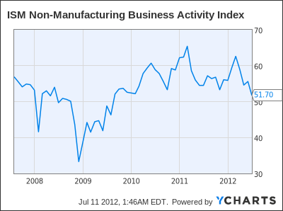ISM Non-Manufacturing Business Activity Index Chart