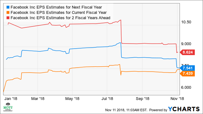 FB EPS Estimates for Next Fiscal Year Chart