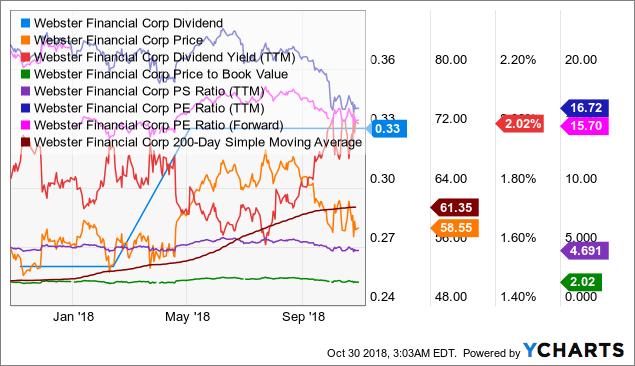WBS Dividend Chart
