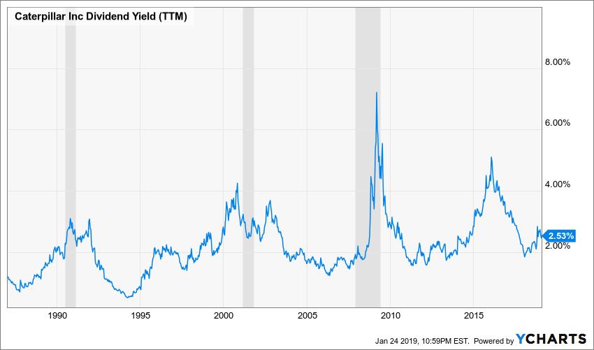 CAT Dividend Yield (TTM) Chart