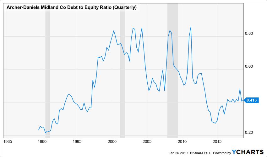 ADM Debt to Equity Ratio (Quarterly) Chart