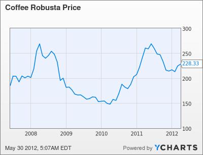 Coffee Robusta Price Chart