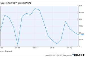 Sweden Real GDP Growth Chart