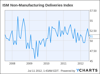 ISM Non-Manufacturing Deliveries Index Chart