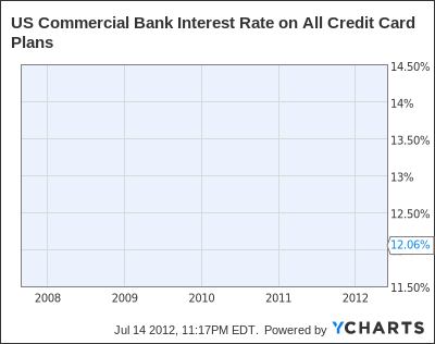 US Commercial Bank Interest Rate on All Credit Card Plans Chart