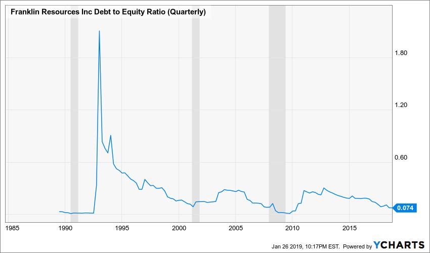 BEN Debt to Equity Ratio (Quarterly) Chart