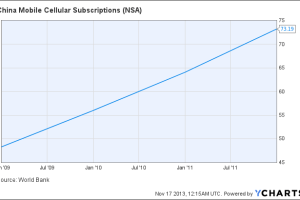 China Mobile Cellular Subscriptions Chart