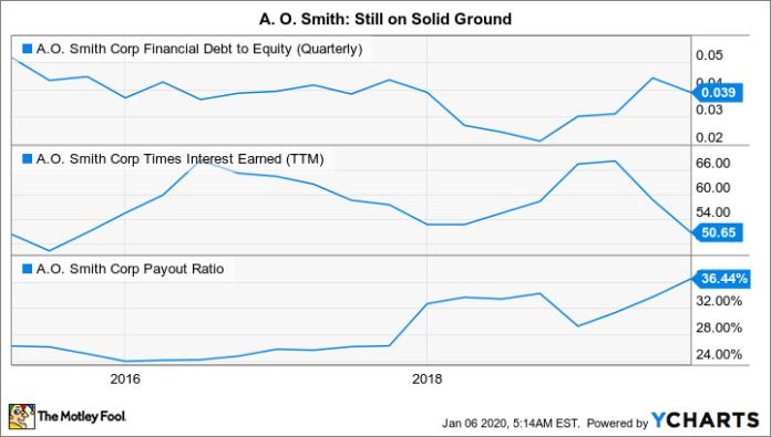 AOS Financial Debt to Equity (Quarterly) Chart