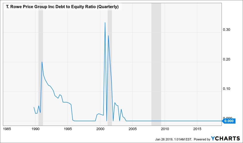 TROW Debt to Equity Ratio (Quarterly) Chart