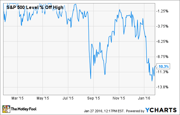 Market Graph Decline Stock 2008