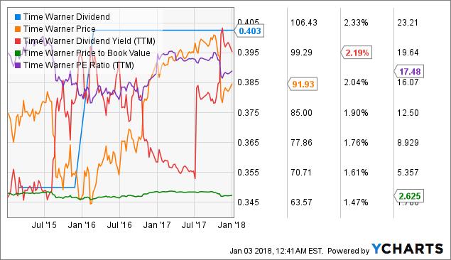 TWX Dividend Chart