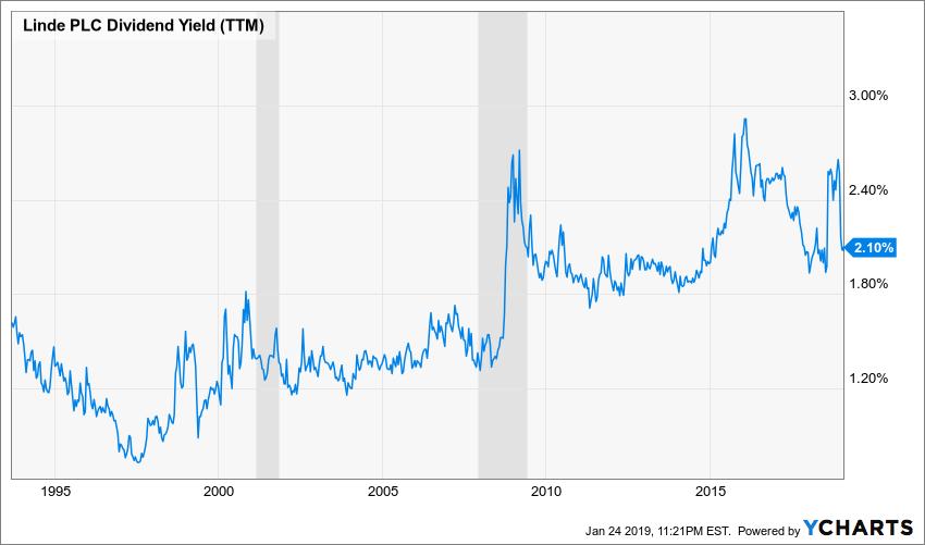 LIN Dividend Yield (TTM) Chart