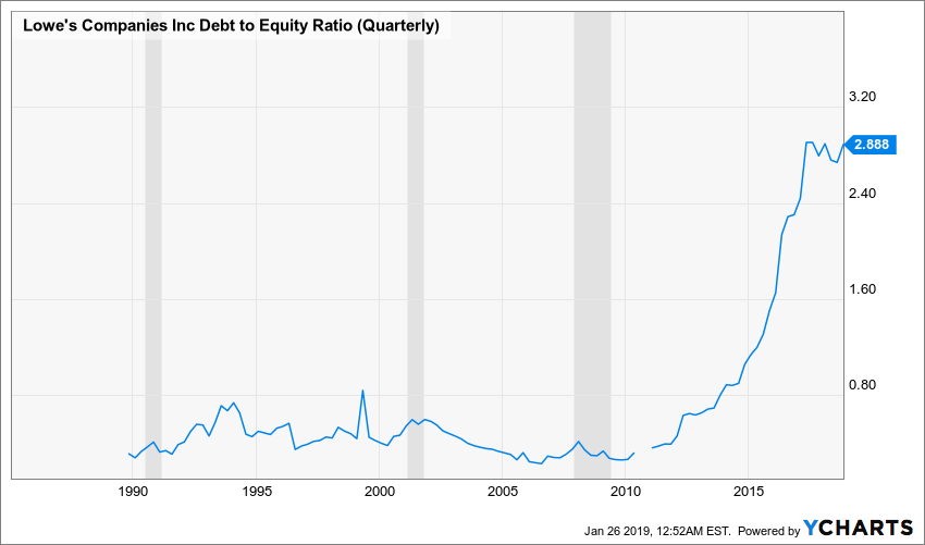 LOW Debt to Equity Ratio (Quarterly) Chart