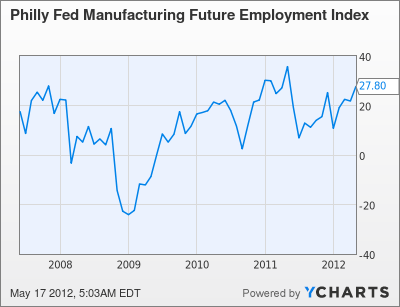 Philly Fed Manufacturing Future Employment Index Chart