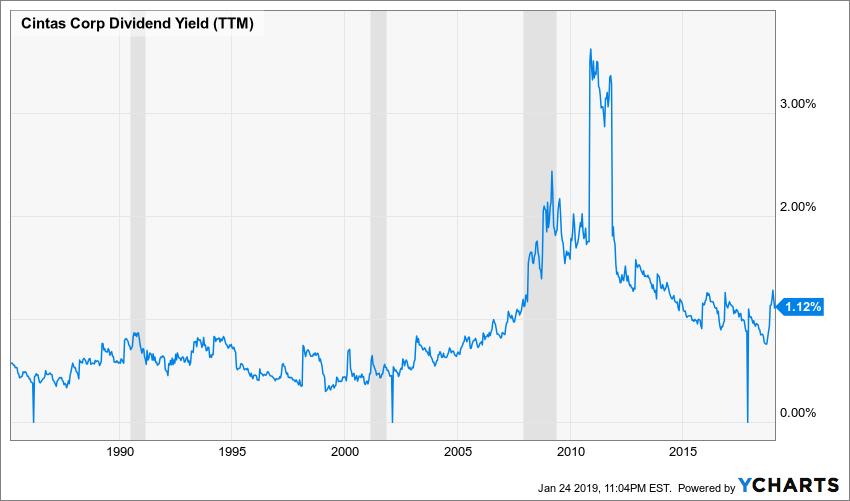 CTAS Dividend Yield (TTM) Chart