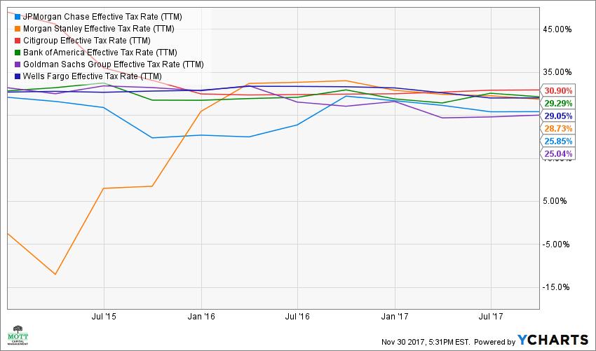 JPM Effective Tax Rate (TTM) Chart