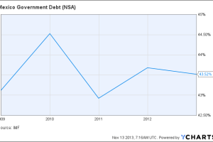 Mexico Government Debt Chart