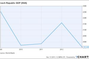 Czech Republic GDP Chart