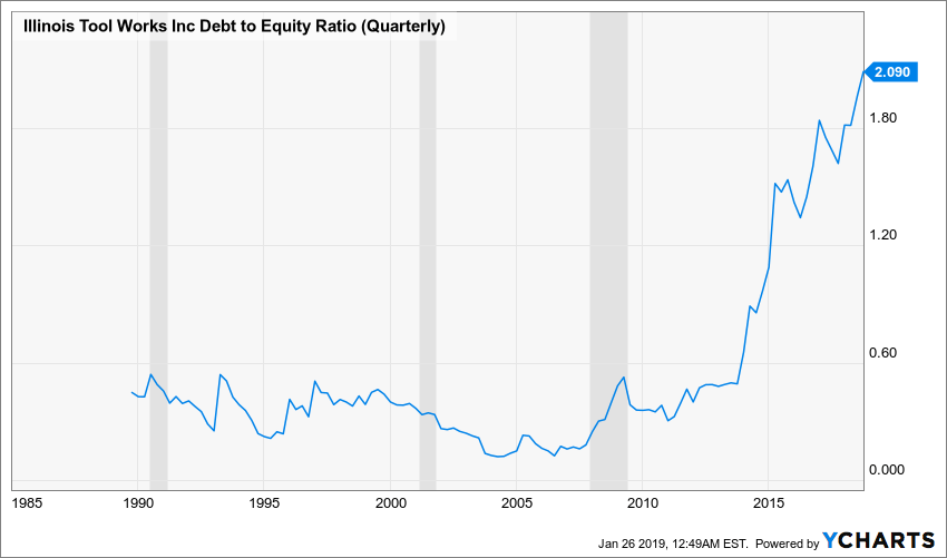 ITW Debt to Equity Ratio (Quarterly) Chart