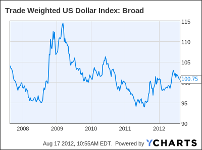 Trade Weighted US Dollar Index: Broad Chart