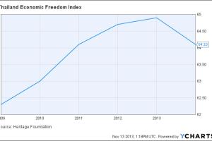 Thailand Economic Freedom Index Chart