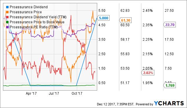 PRA Dividend Chart