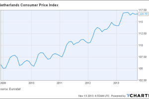 Netherlands Consumer Price Index Chart