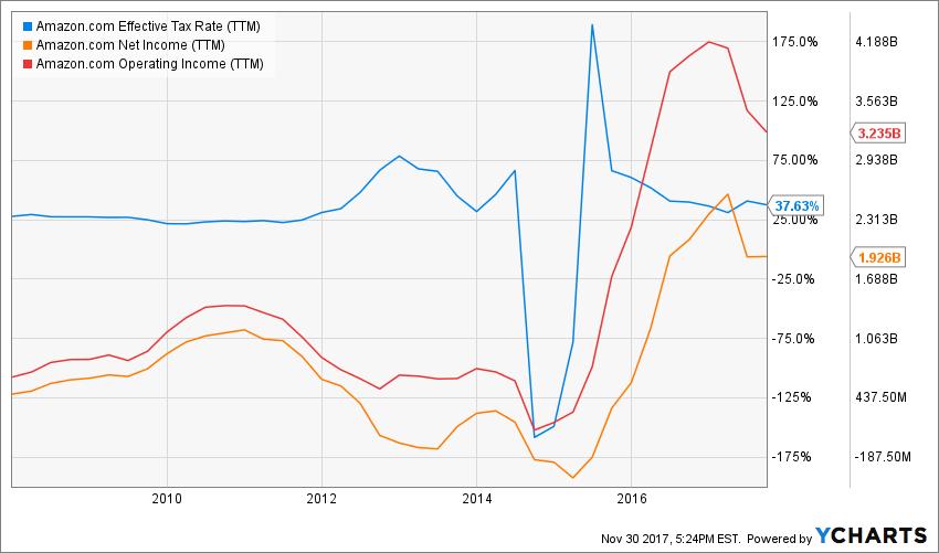 AMZN Effective Tax Rate (TTM) Chart