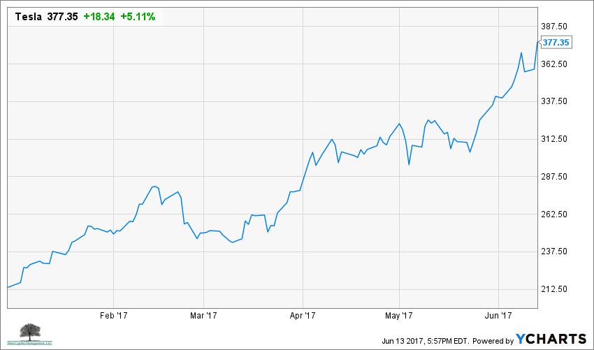 Tesla chart year to date