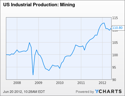 US Industrial Production: Mining Chart