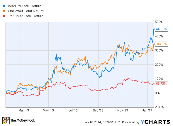 SCTY Total Return Price Chart