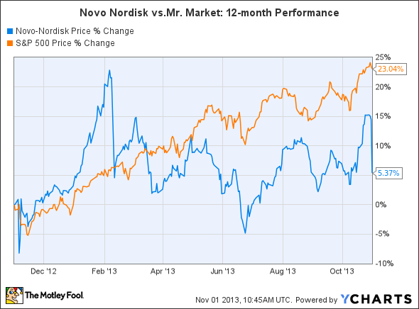 NVO Chart