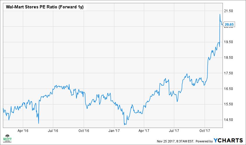 WMT PE Ratio (Forward 1y) Chart