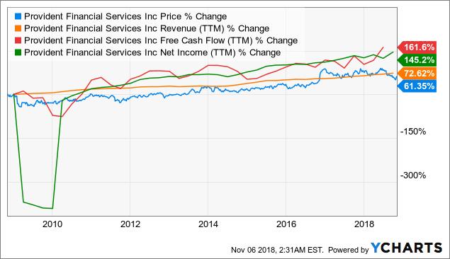 PFS Chart