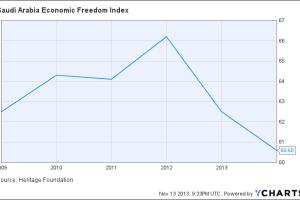 Saudi Arabia Economic Freedom Index Chart