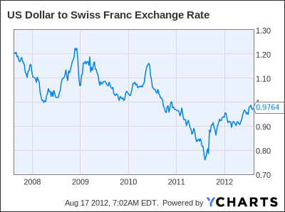 US Dollar to Swiss Franc Exchange Rate Chart