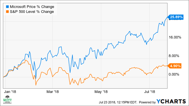 Microsoft's Stock May Rise 12% on Raised Forecasts ...