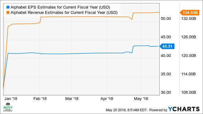 GOOGL EPS Estimates for Current Fiscal Year Chart