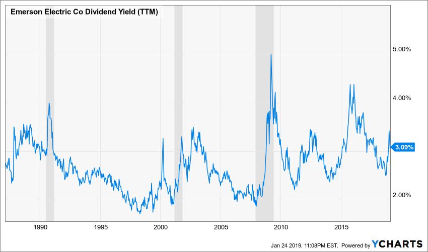 EMR Dividend Yield (TTM) Chart