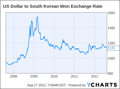 US Dollar to South Korean Won Exchange Rate Chart