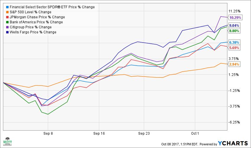 banks, bank of america, jp morgan, citigroup, wells fargo