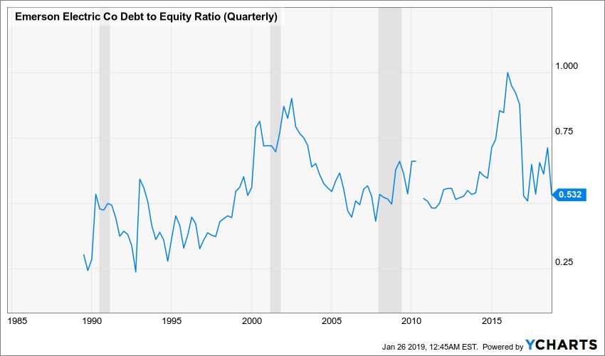 EMR Debt to Equity Ratio (Quarterly) Chart