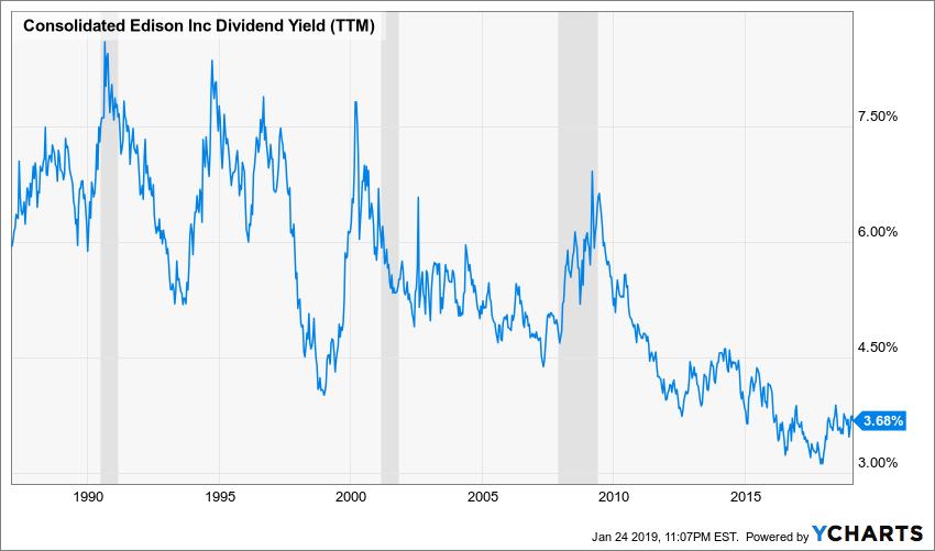ED Dividend Yield (TTM) Chart